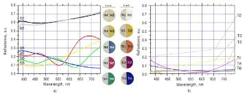 Titanium Temperature Color Chart Reflectance Spectra And Samples Of Aisi 304 Steel St A