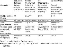 Budget Projects Character Budget And Timing Of Investigated Infrastructure