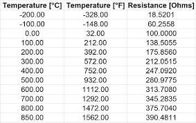 Pt100 Temperature Sensor Useful Things To Know