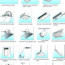Image Luminaire Gift Basket Ideas Types Of Lighting Fixtures