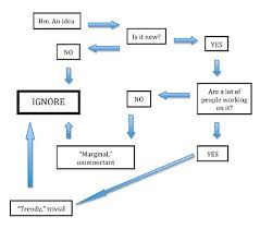 What To Do With New Academic Ideas Flowchart Confluence