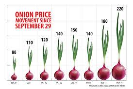 Onion Price Chart India Onion Price Hits Tk220 Per Kg Dhaka Tribune