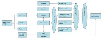 Flow Chart Of Best Site Dams Download Scientific Diagram