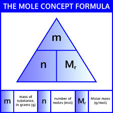 Mole Conversion Worksheet And Activity Iteachly Com