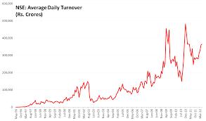 Historical Charts Of Nse Stocks Satoshi Bitcoin Paper