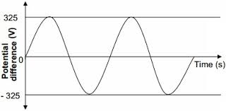 alternating current generator diagram. 13 the waveform below is a graphical representation of variation voltage (v) versus time (t) for an alternating current generator. generator diagram