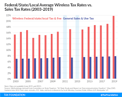 Wireless Taxes And Fees Jump Sharply In 2019 Cell Phone