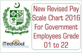 New Revised Basic Pay Scale Chart 2016 For Government