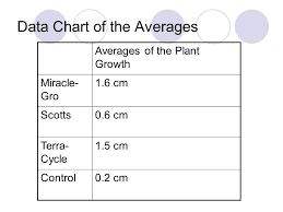 The Effect Of Fertilizer On The Growth Of Coriander Ppt