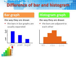 Difference Between Bar Chart And Histogram 34 Unmistakable Difference Between Bar Chart And Histograms