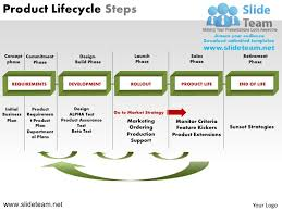 Life Cycle Chart Template Product Lifecycle Steps Powerpoint Presentation Slides