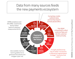From Future Zelle Disrupting Pay Payments Trends Apple 7 To The Of