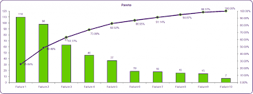 Pareto Chart Analysis Example Pareto Chart And Analysis