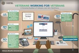 infographics veterans services infographics