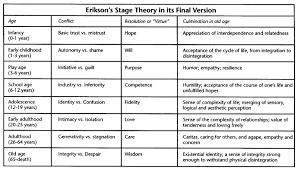 Stages Of Lifespan Development Chart Children Developmental Milestones Chart Stages Of