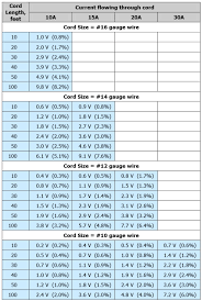 Electrical Wire Aluminum Electrical Wire Size Chart
