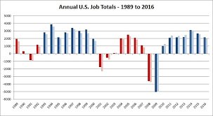 Obama Successes Chart A Jobs Record Obama Can And Should Brag About Msnbc