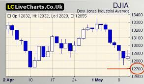 Livecharts Co Uk Market Charts Dow Us Markets Today Negative Opening Volatile Trading