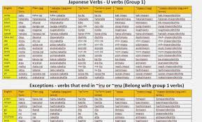 japanese verb te form chart cogent japanese verb forms pdf japanese verb te form chart