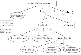 Data Retrieval Chart Meaning Data Retrieval Chart Ng