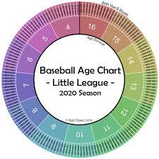 Little League Age Chart Birthday Cutoffs Calculator
