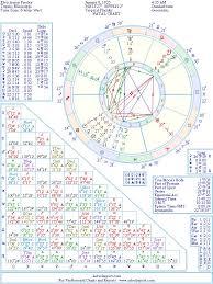 Elvis Presley Birth Chart Elvis Presley Natal Birth Chart From The Astrolreport A