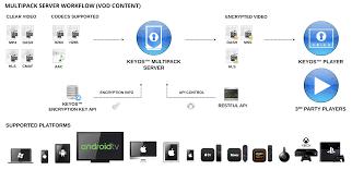 Keyos Multipack Server Drm Encryption Buydrm