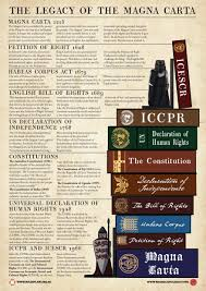 magna carta and human rights new education resource rule of  magna carta and human rights new education resource rule of law institute of