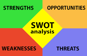 Strengths Weaknesses What Are Your Strengths And Weakness How To Deal With Them