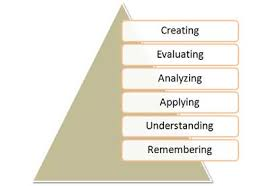 Bloom Taxonomy Of Learning Chart Blooms Taxonomy Of Learning Domains The Cognitive Domain