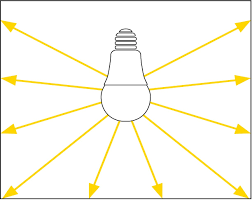 Light Terminology
