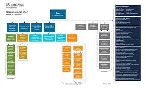 Divisional Organization Chart