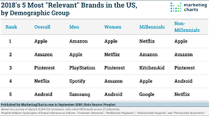 Prophet 5 Most Relevant Brands In Us Sept2018 Marketing Charts