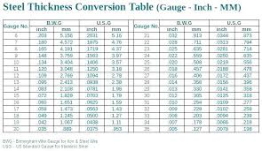 304 Stainless Steel Sheet Thickness Chart Thickness Of 18 Gauge Steel Weight Of Gauge Steel Steel