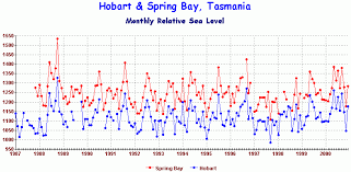 Tide Chart Tasmania Tasmanian Sea Levels Lessons From The Isle Of The Dead