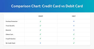 Credit Card Comparison Chart 2018 Debit Card Vs Credit Card The Differences Spelled Out 5