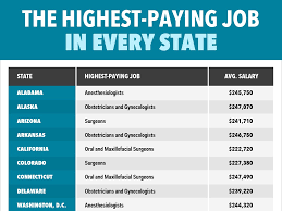 Top 10 Highest Paying Jobs In The United States Of America High