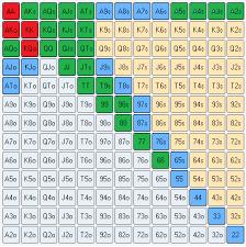 Preflop Calling Range Chart Constructing Pre Flop Ranges Run It Once