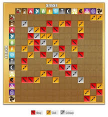 Dragon City Element Chart Element Strengths And Weaknesses Chart Dragon City Guide
