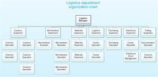 Warehouse Organization Chart Logistics Organization Structure Examples