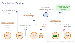 events timeline template excel bubble chart timeline template