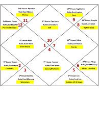 Birth Chart Ascendant 10 Capricorn Ascendant Horoscope Birth Chart Astrology