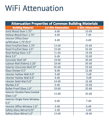 Wifi Attenuation Chart Catv Training Institute Mer Ber Parameters