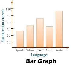 Difference Between Bar Chart And Histogram Difference Between Histogram And Bar Graph With Comparison