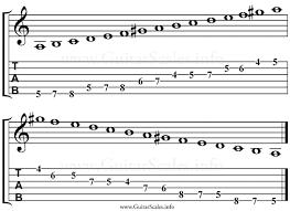 A Minor Scale Guitar Guitar Command