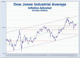 Dow Jones Historical Chart Inflation Adjusted Inflation Adjusted Djia Stock Market Chart Stock Charts