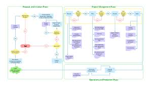 Revenue Cycle Management Flow Chart Process Flowchart Product Life Cycle Process Flowchart