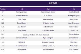 2015 Ravens Training Camp Defensive Depth Chart 1