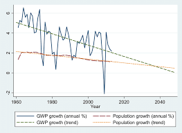 Growth Rate Of World Population Growth Rate Of Gross World