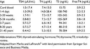 Thyroid Readings Chart Normal Range For Thyroid Function Tests For Different Age